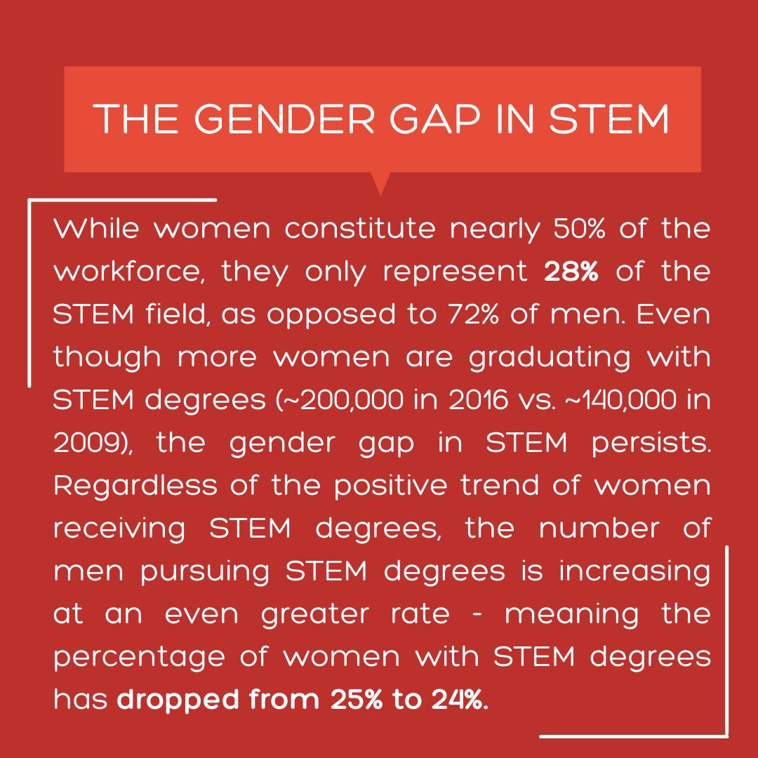 the gender gap in stem
